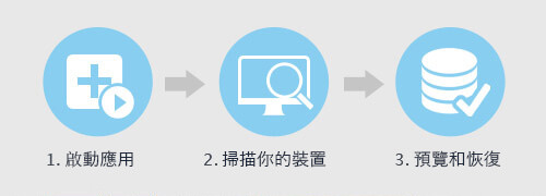 data recovery wizard使用流程圖
